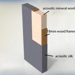 internal structure of acoustic panels